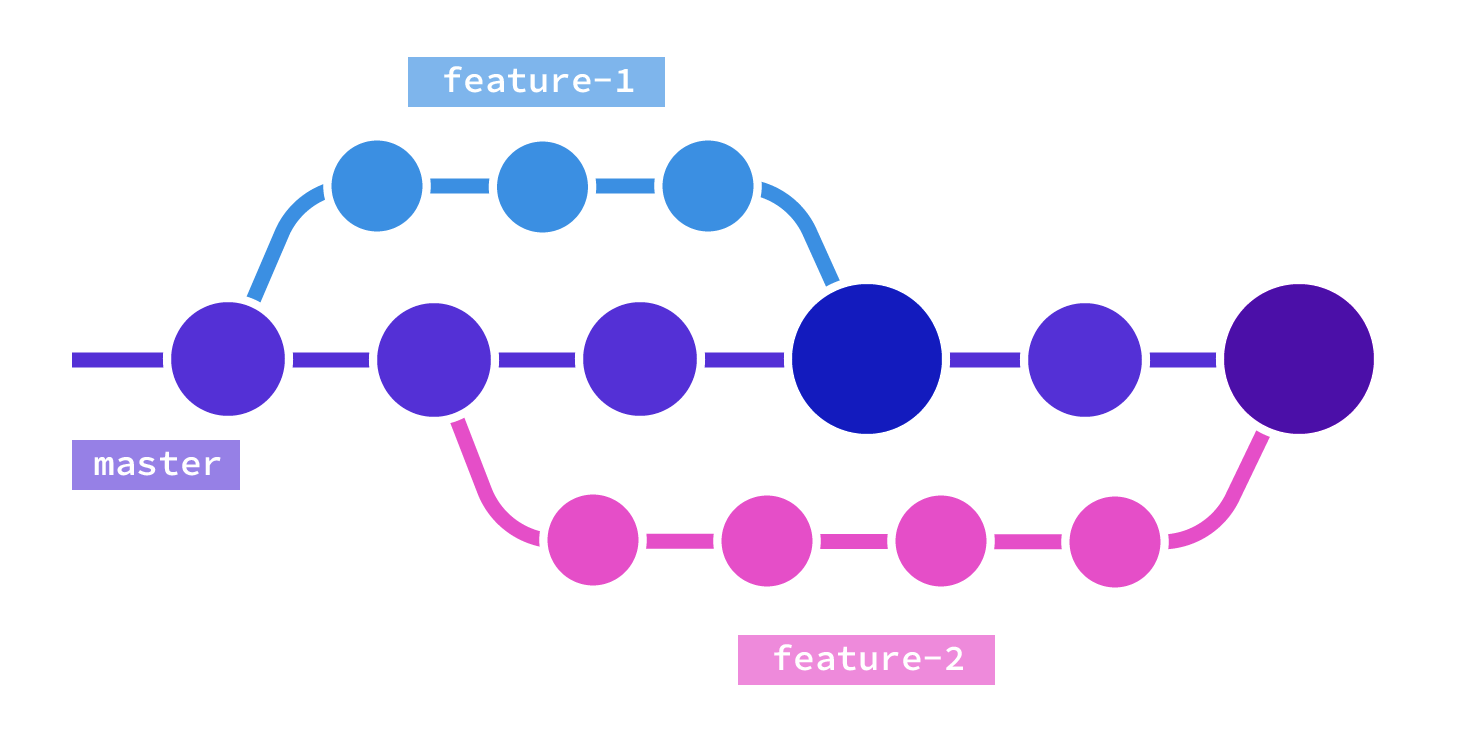 Illustration showing a git master branch in the centre with two other branches merging in a linear fashion