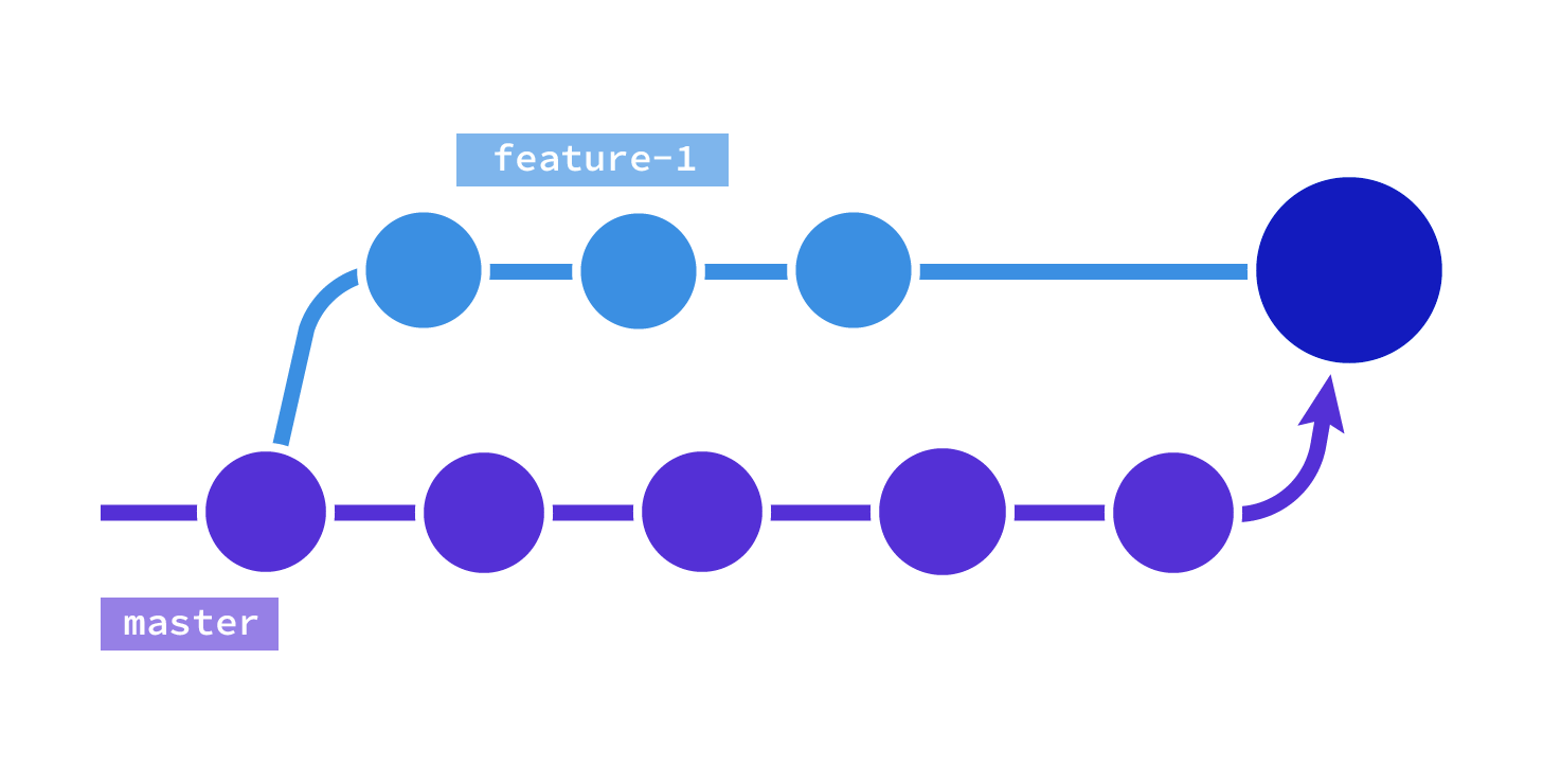 Illustration showing the master branch being merged into the feature branch