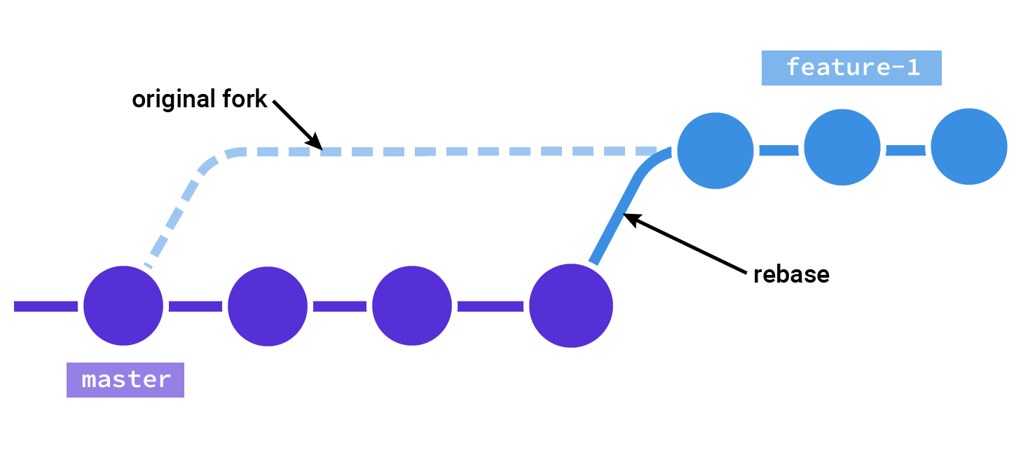 Illustration showing the feature branch being rebased from master