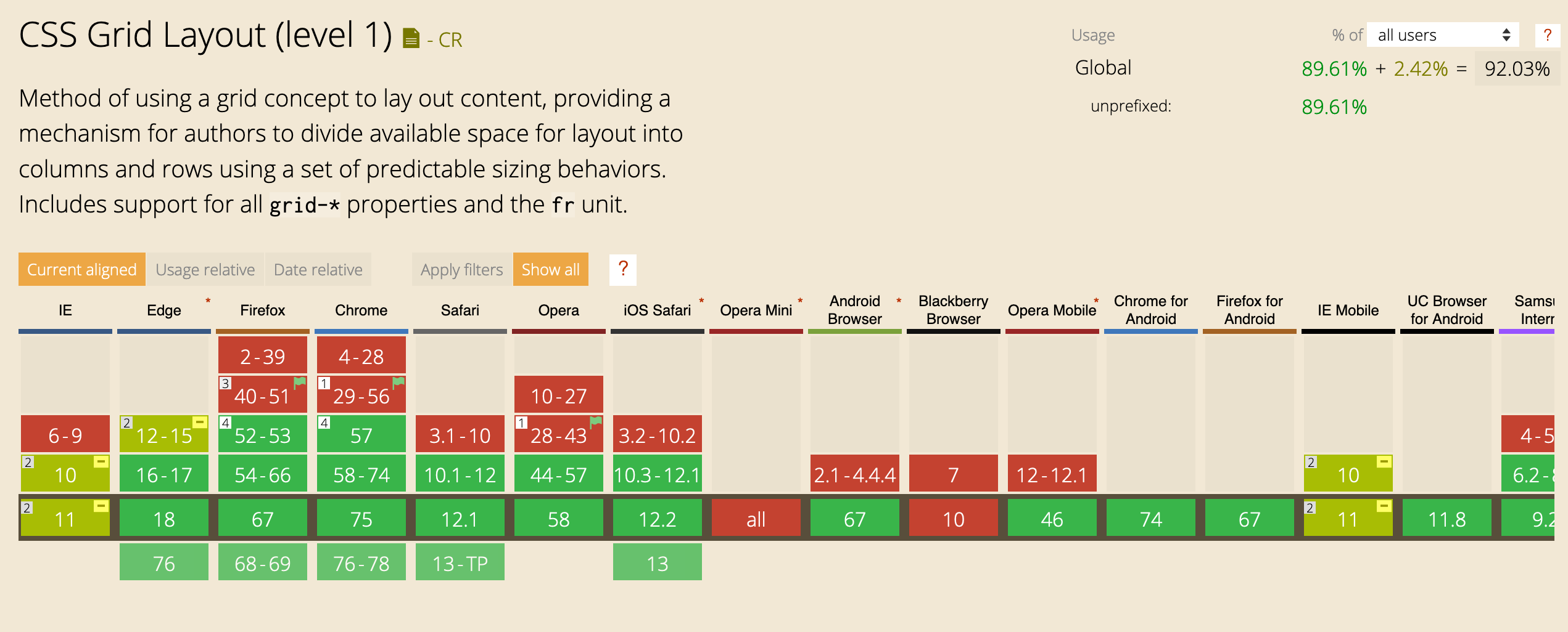 Screenshot from caniuse.com showing Grid implementation state in different browsers